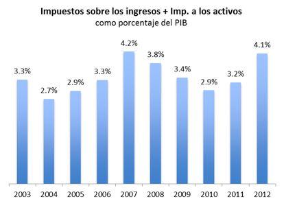 Ingresos +imp