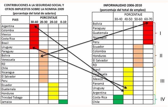 Informadilidad 2006 2010