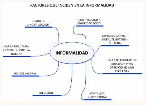 Informadilidad