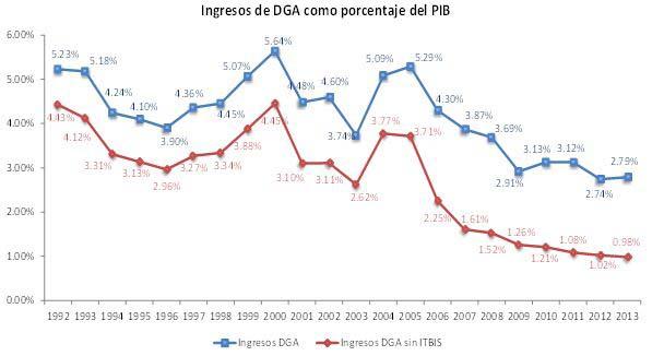 Porcentaje PIB